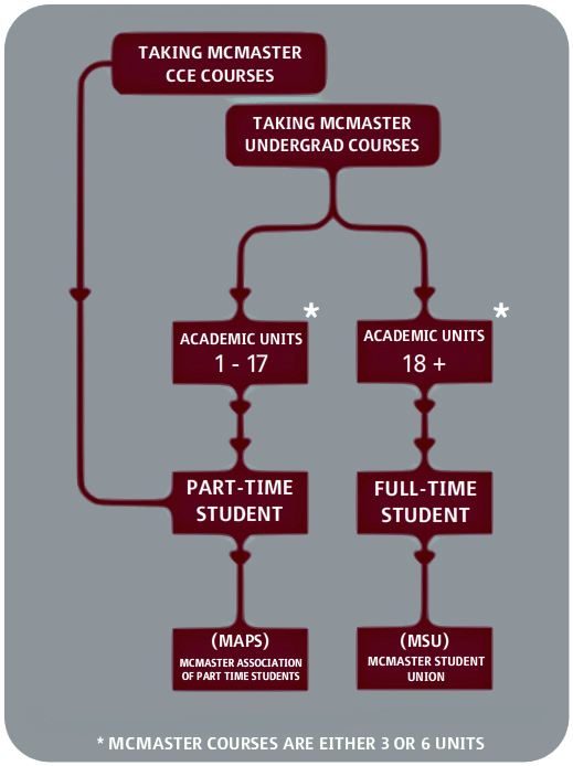 Flow Chart of Academic Units & Part Time Students